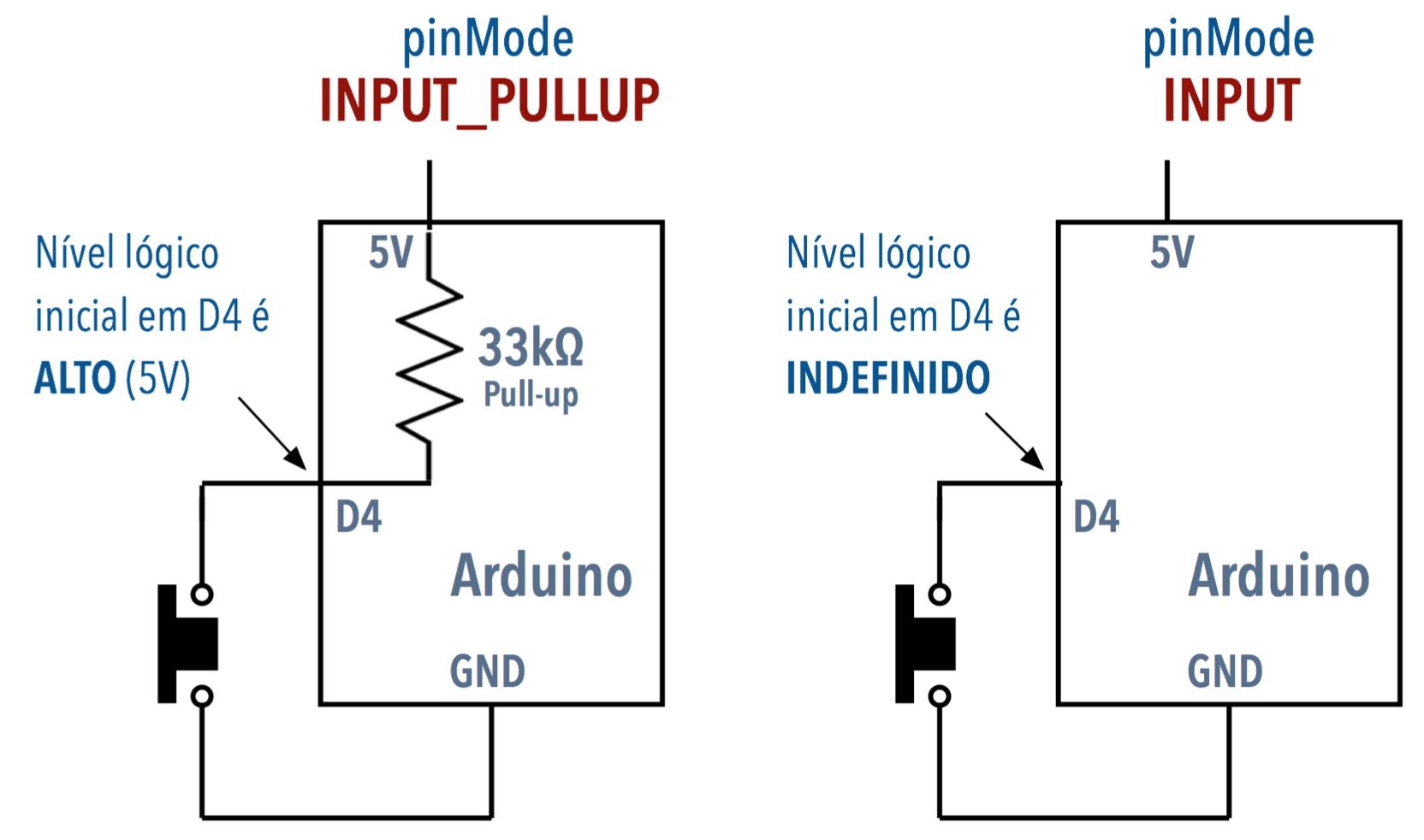Resultado de imagem para pull-up VS pull-down resistor arduino (low high)